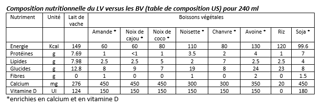 lait-vache-vs-boissons-vegetales